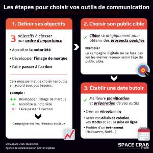 les étapes pour choisir ses outils de communication